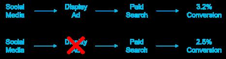 Digital attribution illustration